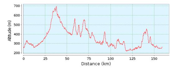 160km Bimbach Profil