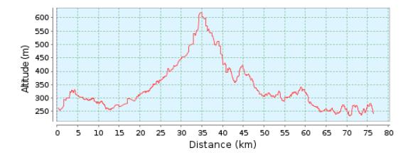 75km Bimbach Profil